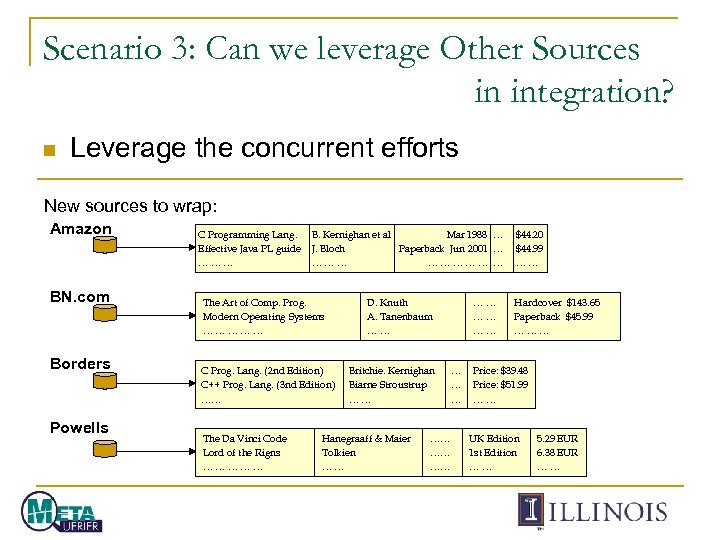 Scenario 3: Can we leverage Other Sources in integration? n Leverage the concurrent efforts