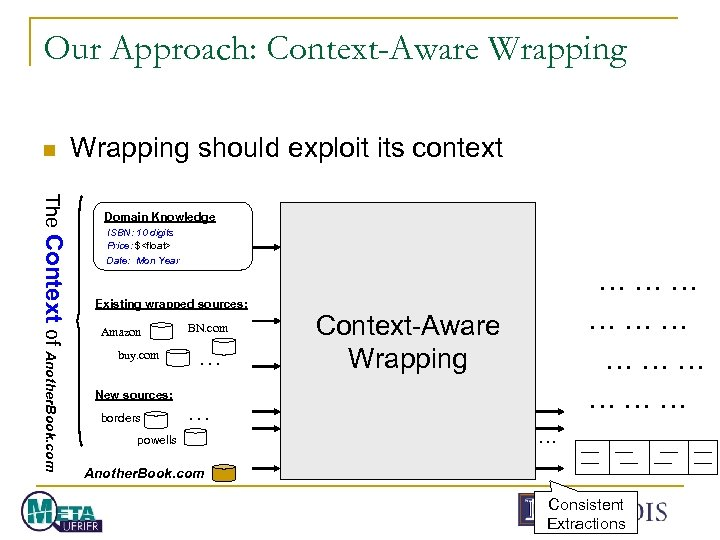 Our Approach: Context-Aware Wrapping n Wrapping should exploit its context The Context of Another.