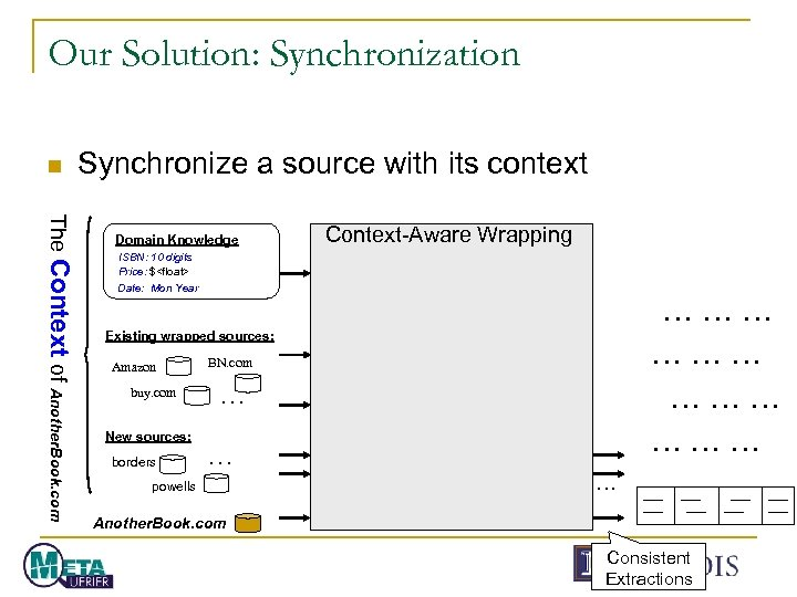 Our Solution: Synchronization n Synchronize a source with its context The Context of Another.