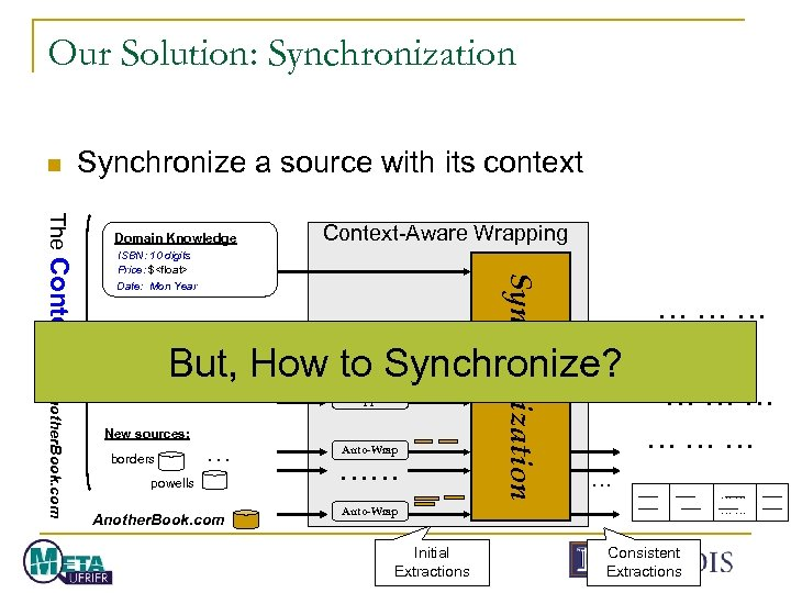 Our Solution: Synchronization n Synchronize a source with its context Context-Aware Wrapping ISBN: 10