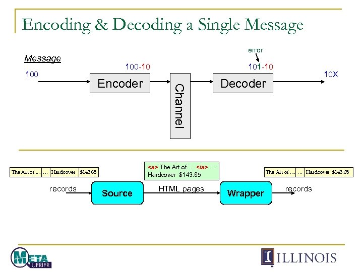 Encoding & Decoding a Single Message 100 error 100 -10 Source HTML pages 10