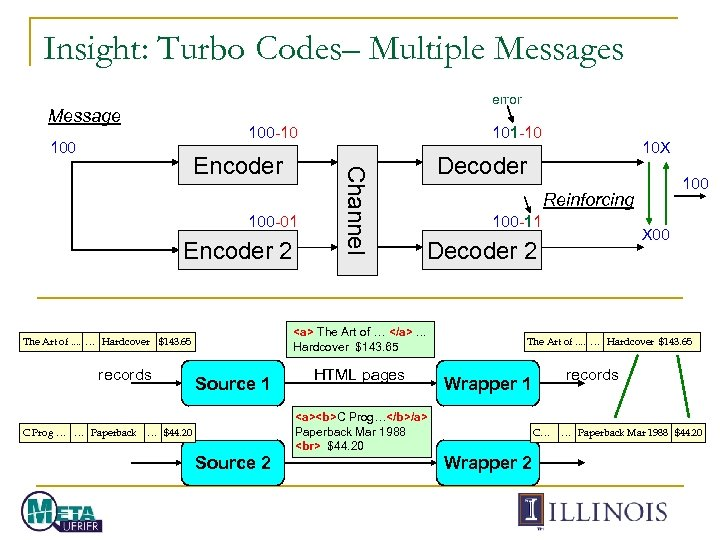 Insight: Turbo Codes– Multiple Messages error Message 100 -10 100 -01 Encoder 2 C