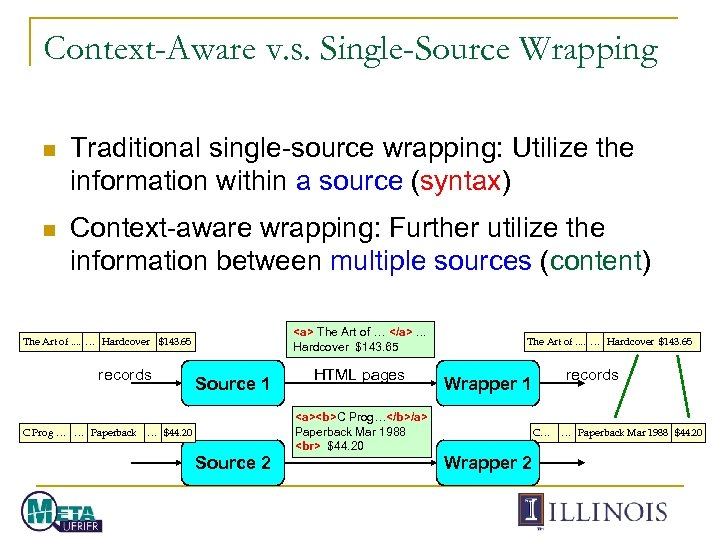 Context-Aware v. s. Single-Source Wrapping n Traditional single-source wrapping: Utilize the information within a