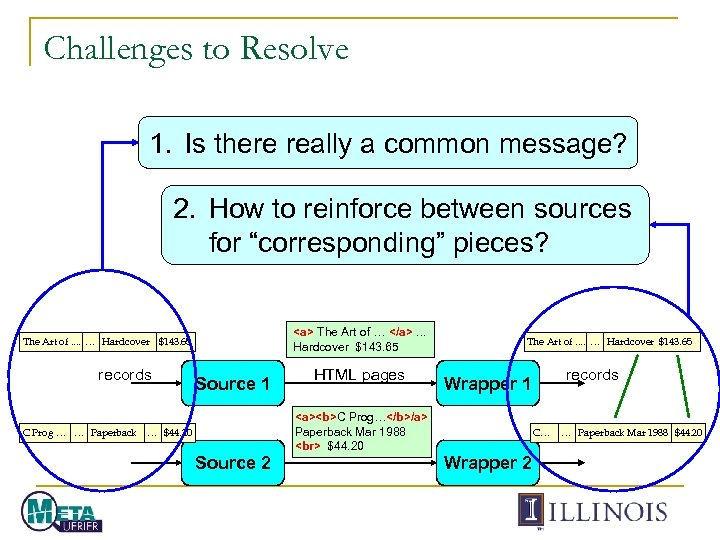 Challenges to Resolve 1. Is there really a common message? 2. How to reinforce