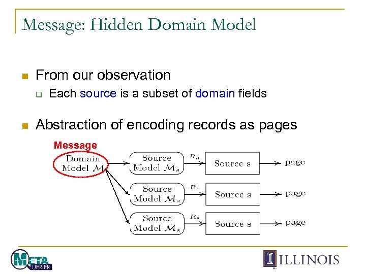 Message: Hidden Domain Model n From our observation q n Each source is a