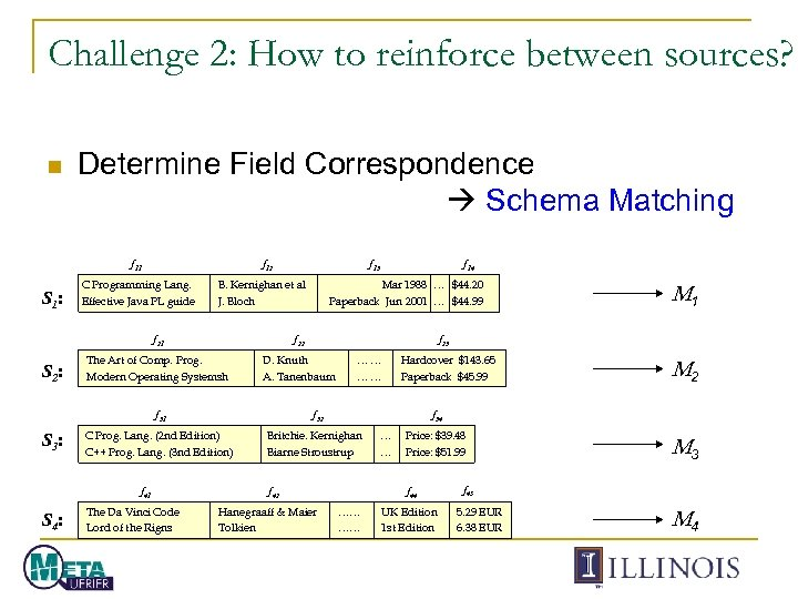 Challenge 2: How to reinforce between sources? n Determine Field Correspondence Schema Matching f