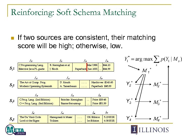Reinforcing: Soft Schema Matching n If two sources are consistent, their matching score will