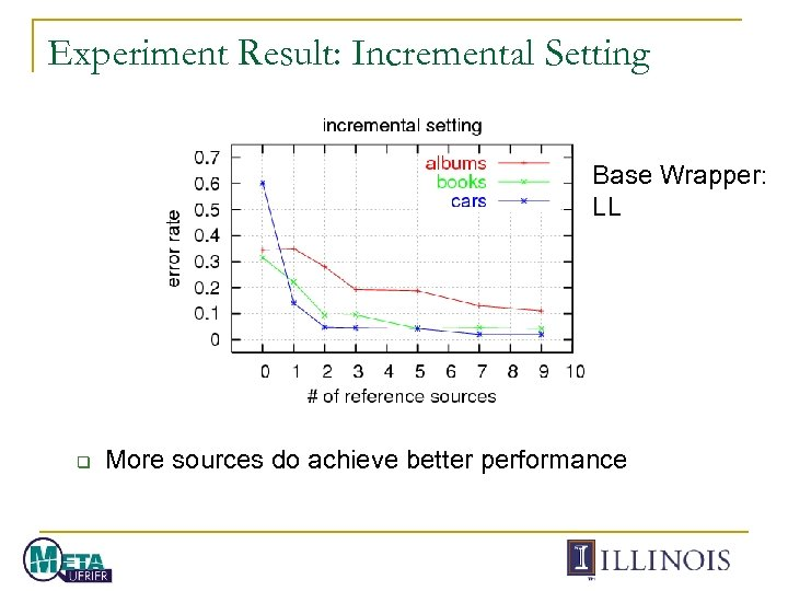 Experiment Result: Incremental Setting Base Wrapper: LL q More sources do achieve better performance