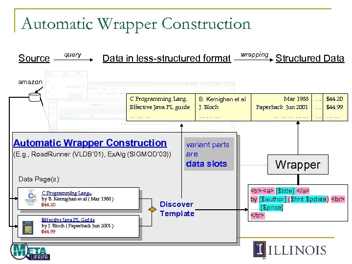 Automatic Wrapper Construction Source query Data in less-structured format wrapping Structured Data amazon C