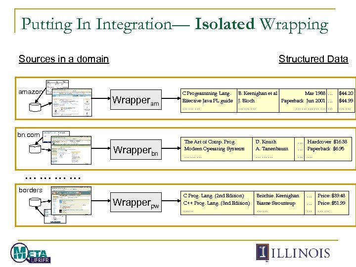 Putting In Integration— Isolated Wrapping Sources in a domain amazon Structured Data Wrapperam bn.