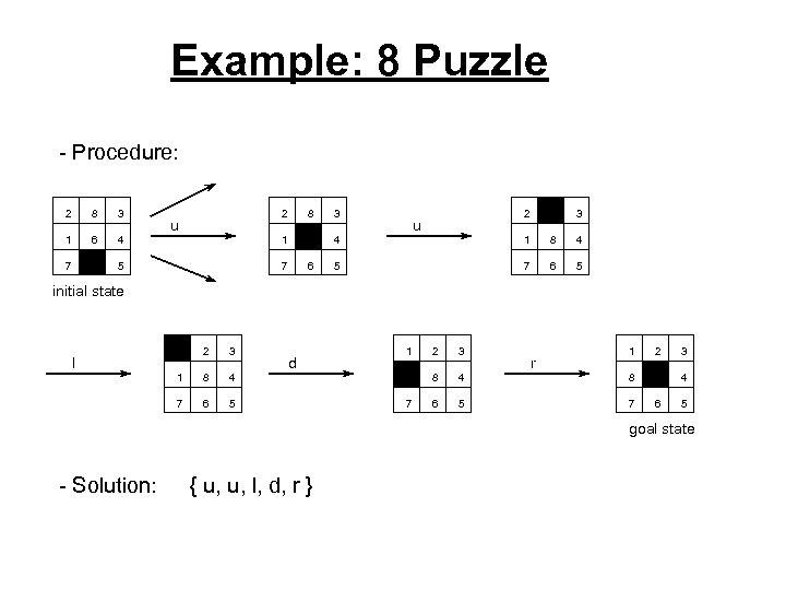 Example: 8 Puzzle - Procedure: 2 8 3 1 6 4 7 2 3