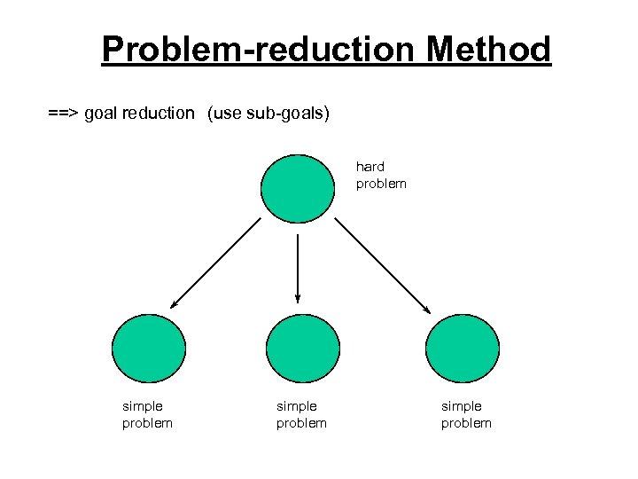 Problem-reduction Method ==> goal reduction (use sub-goals) hard problem simple problem