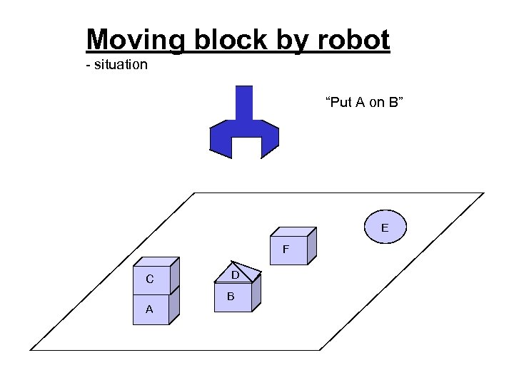 """Moving block by robot - situation """"Put A on B"""" E F C D"""