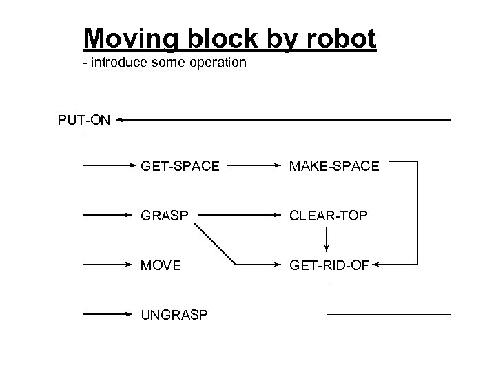 Moving block by robot - introduce some operation PUT-ON GET-SPACE MAKE-SPACE GRASP CLEAR-TOP MOVE