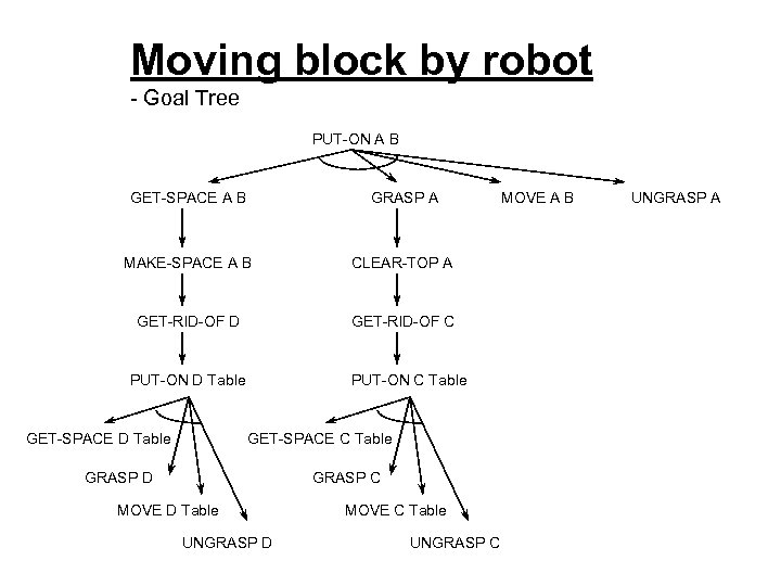 Moving block by robot - Goal Tree PUT-ON A B GET-SPACE A B GRASP