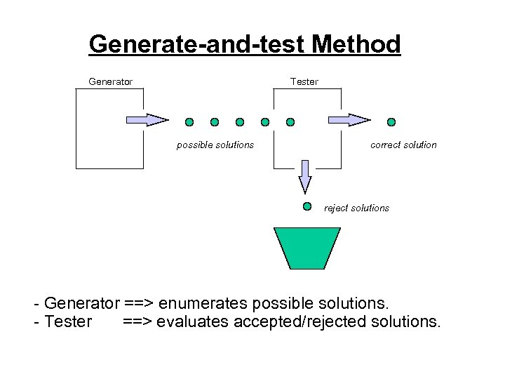 Generate-and-test Method Generator Tester possible solutions correct solution reject solutions - Generator ==> enumerates
