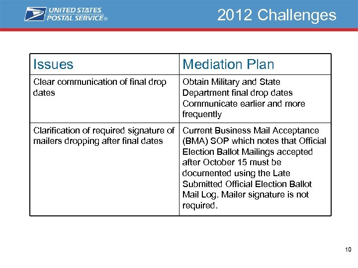 2012 Challenges Issues Mediation Plan Clear communication of final drop dates Obtain Military and