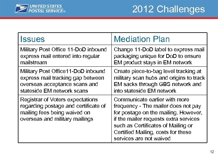 2012 Challenges Issues Mediation Plan Military Post Office 11 -Do. D inbound express mail