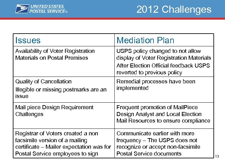 2012 Challenges Issues Mediation Plan Availability of Voter Registration Materials on Postal Premises USPS