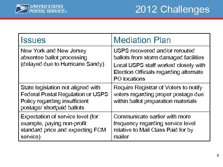 2012 Challenges Issues Mediation Plan New York and New Jersey absentee ballot processing (delayed