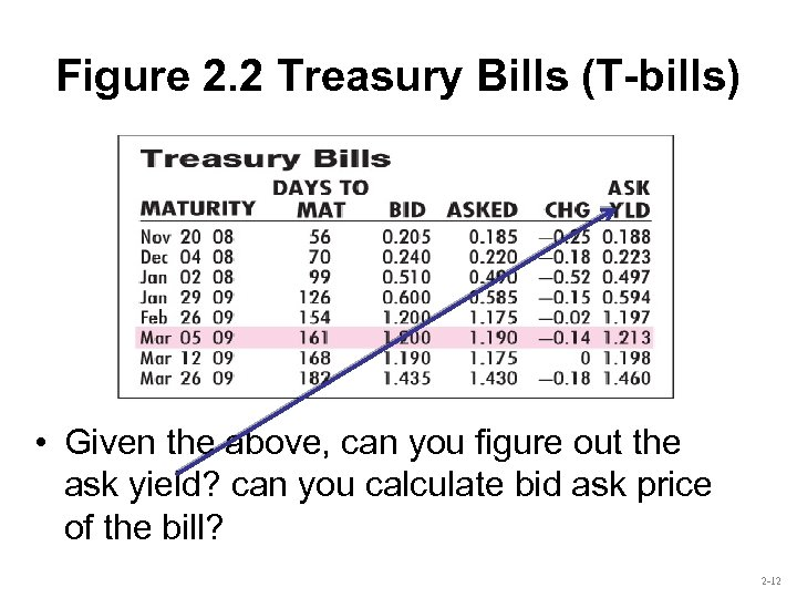 Figure 2. 2 Treasury Bills (T-bills) • Given the above, can you figure out