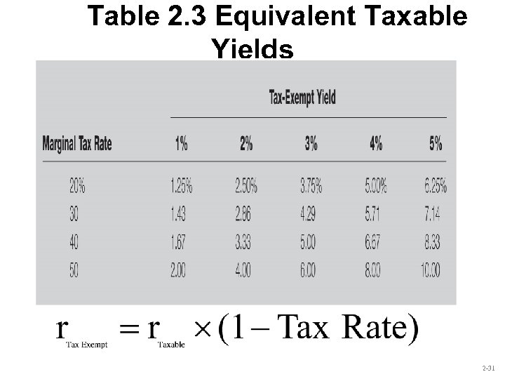 Table 2. 3 Equivalent Taxable Yields 2 -31