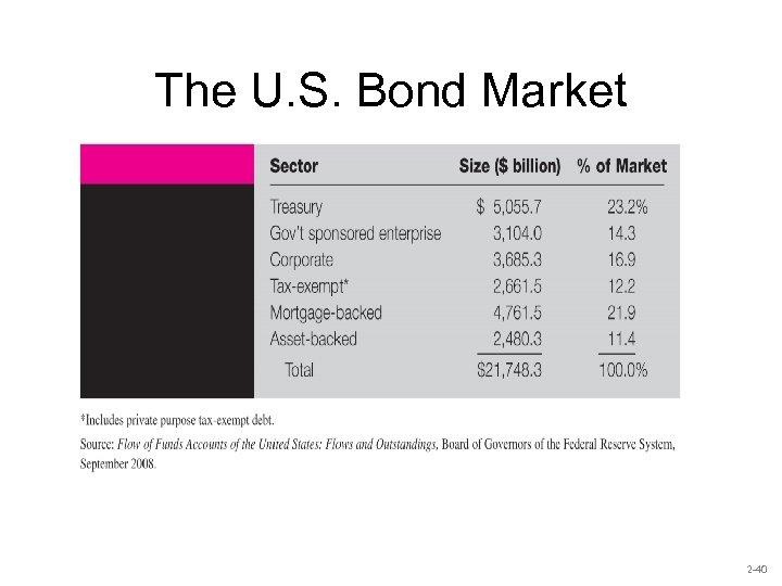 The U. S. Bond Market 2 -40