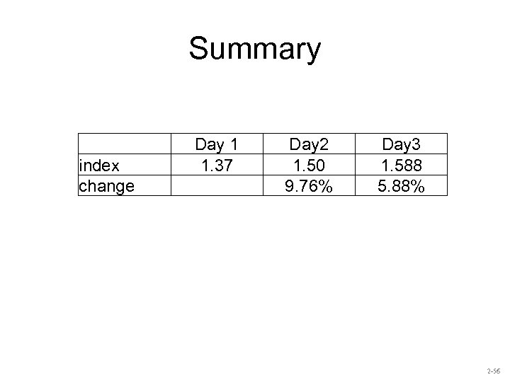 Summary index change Day 1 1. 37 Day 2 1. 50 9. 76% Day