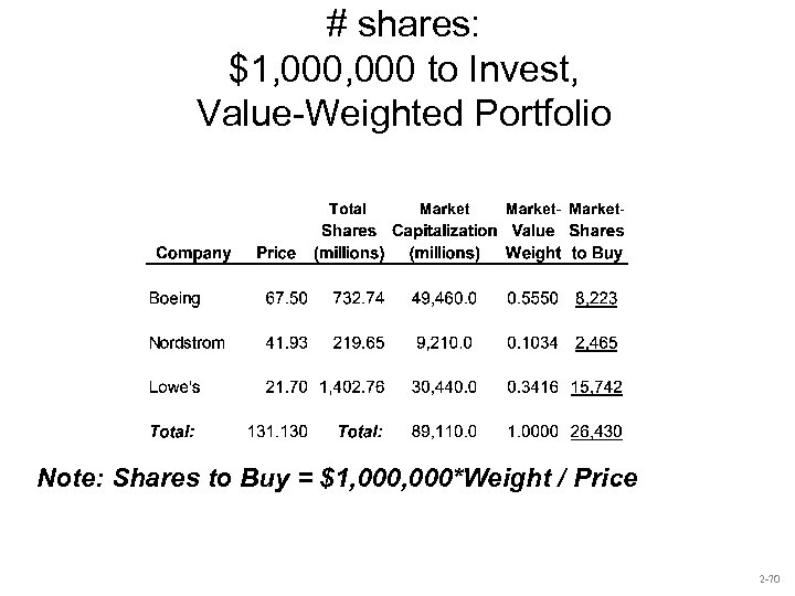 # shares: $1, 000 to Invest, Value-Weighted Portfolio Note: Shares to Buy = $1,