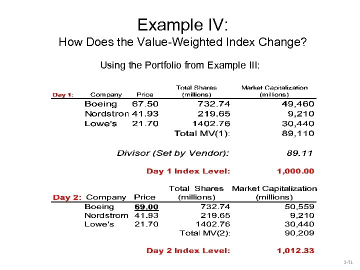 Example IV: How Does the Value-Weighted Index Change? Using the Portfolio from Example III: