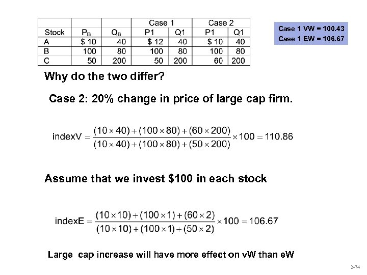 Case 1 VW = 100. 43 Case 1 EW = 106. 67 Why do