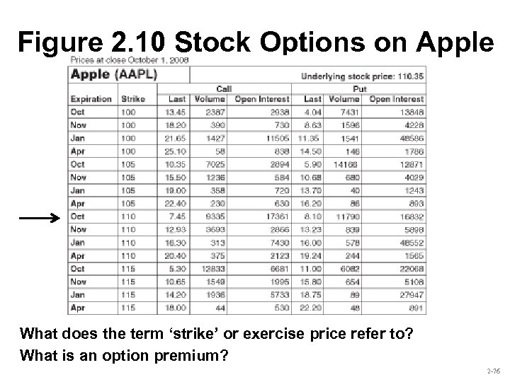 Figure 2. 10 Stock Options on Apple What does the term 'strike' or exercise