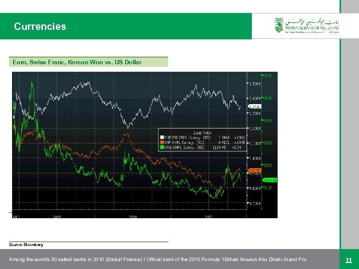 Currencies Euro, Swiss Franc, Korean Won vs. US Dollar Source: Bloomberg Among the world's