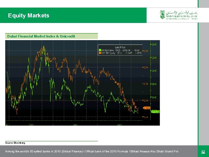 Equity Markets Dubai Financial Market Index & Unicredit Source: Bloomberg Among the world's 50