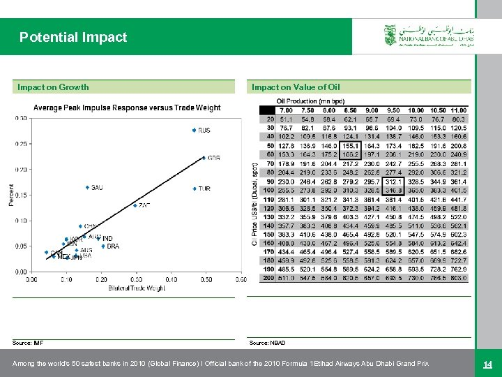 Potential Impact on Growth Source: IMF Impact on Value of Oil Source: NBAD Among