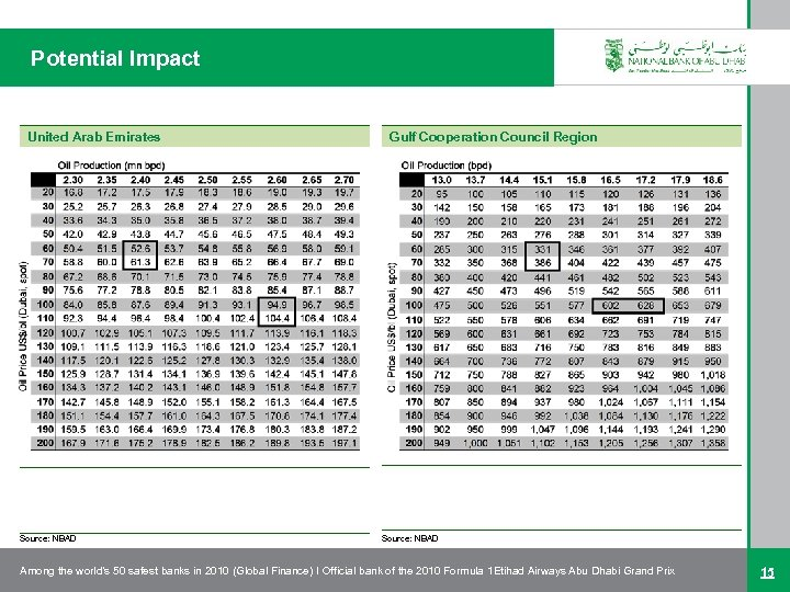 Potential Impact United Arab Emirates Source: NBAD Gulf Cooperation Council Region Source: NBAD Among
