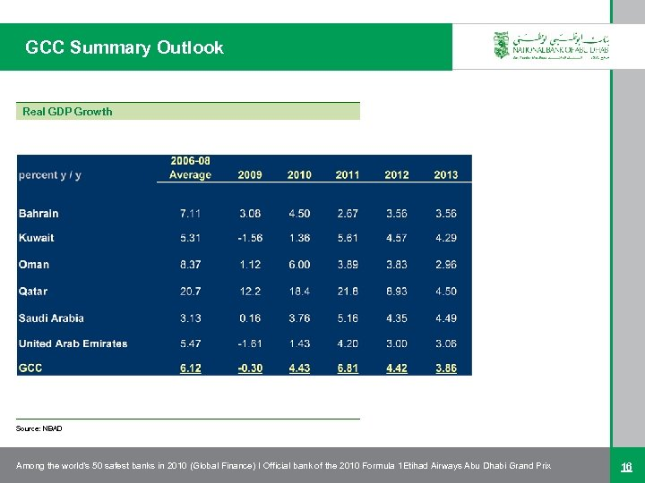 GCC Summary Outlook Real GDP Growth Source: NBAD Among the world's 50 safest banks