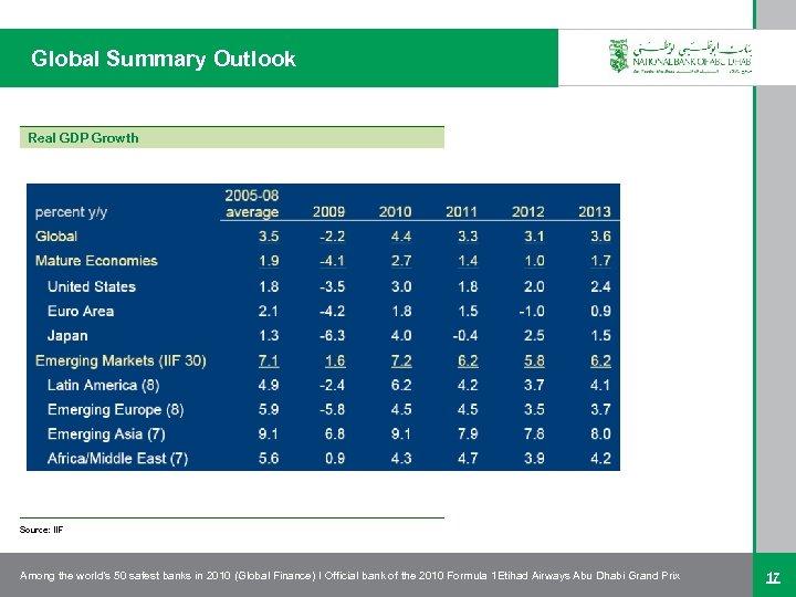 Global Summary Outlook Real GDP Growth Source: IIF Among the world's 50 safest banks