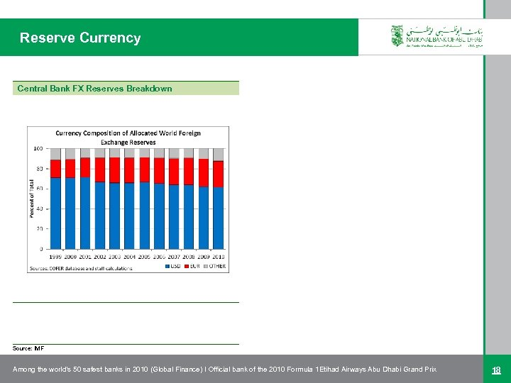 Reserve Currency Central Bank FX Reserves Breakdown Source: IMF Among the world's 50 safest