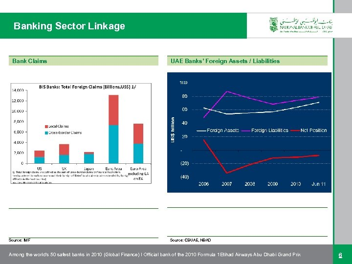 Banking Sector Linkage Bank Claims Source: IMF UAE Banks' Foreign Assets / Liabilities Source: