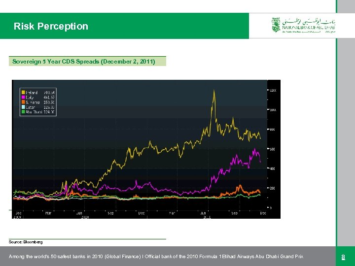 Risk Perception Sovereign 5 Year CDS Spreads (December 2, 2011) Source: Bloomberg Among the