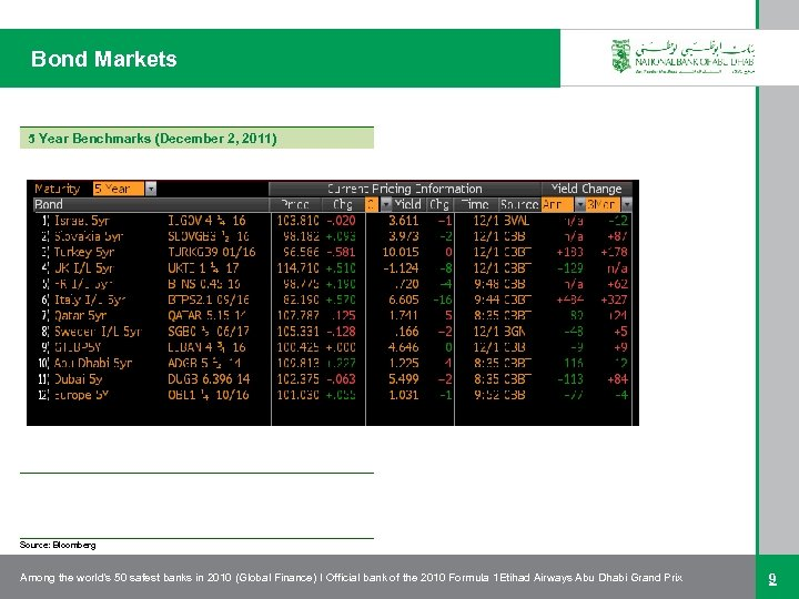 Bond Markets 5 Year Benchmarks (December 2, 2011) Source: Bloomberg Among the world's 50