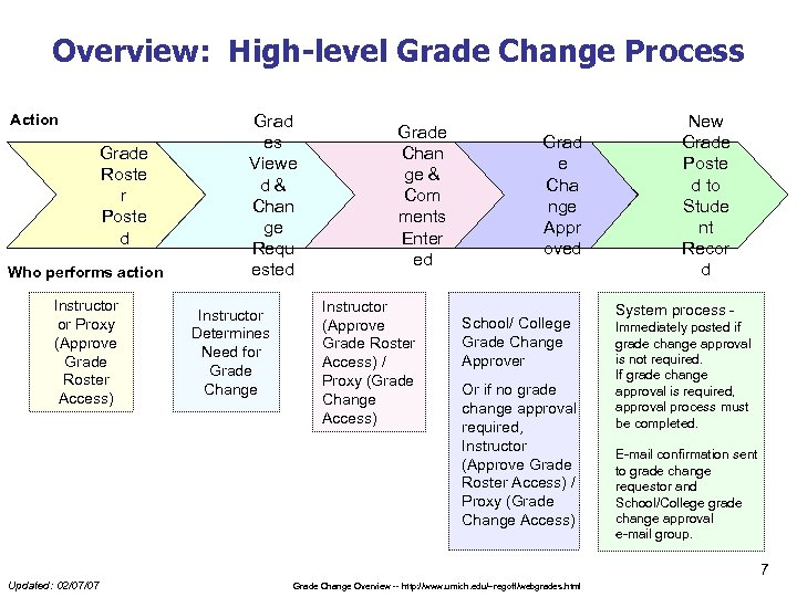 Overview: High-level Grade Change Process Action Grade Roste r Poste d Who performs action