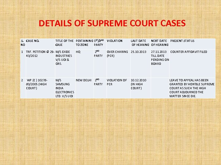DETAILS OF SUPREME COURT CASES S. CASE NO. NO TITLE OF THE PERTAINING 1