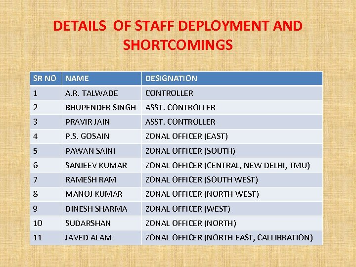 DETAILS OF STAFF DEPLOYMENT AND SHORTCOMINGS SR NO NAME DESIGNATION 1 A. R. TALWADE