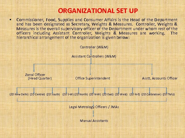 ORGANIZATIONAL SET UP • Commissioner, Food, Supplies and Consumer Affairs is the Head of