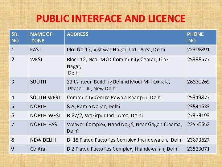 PUBLIC INTERFACE AND LICENCE SR. NO NAME OF ZONE ADDRESS PHONE NO 1 EAST
