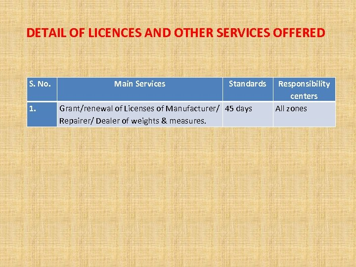 DETAIL OF LICENCES AND OTHER SERVICES OFFERED S. No. 1. Main Services Standards Grant/renewal