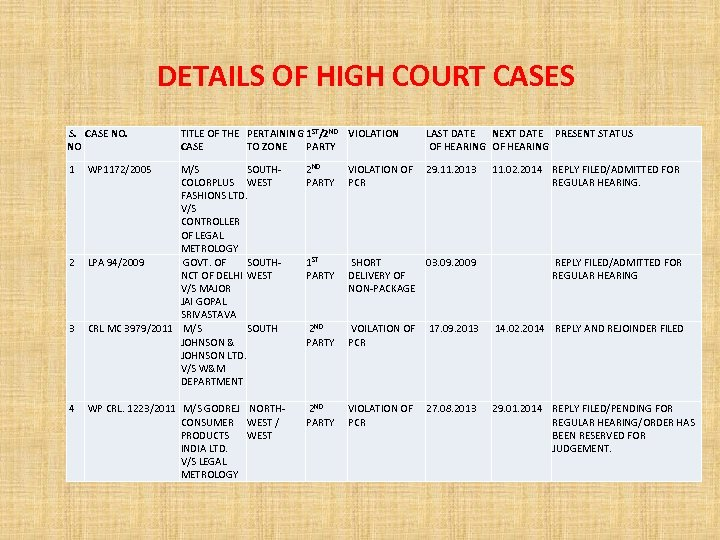 DETAILS OF HIGH COURT CASES S. CASE NO. NO TITLE OF THE PERTAINING 1