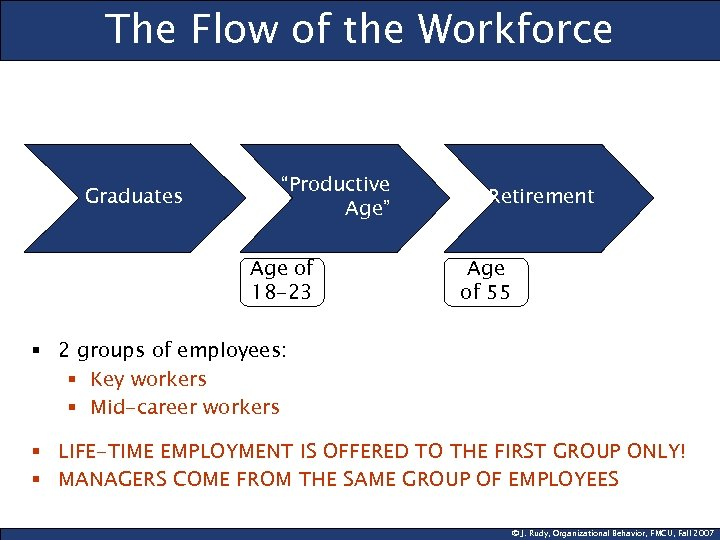 """The Flow of the Workforce Graduates """"Productive Age"""" Age of 18 -23 Retirement Age"""
